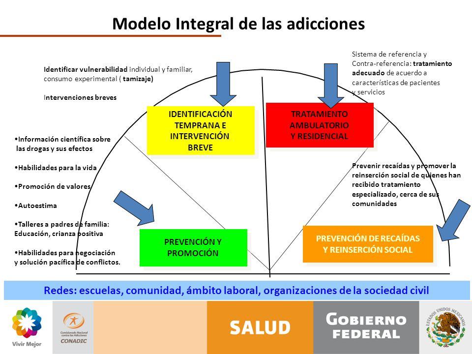 Modelo Integral de las adicciones PREVENCIÓN DE RECAÍDAS