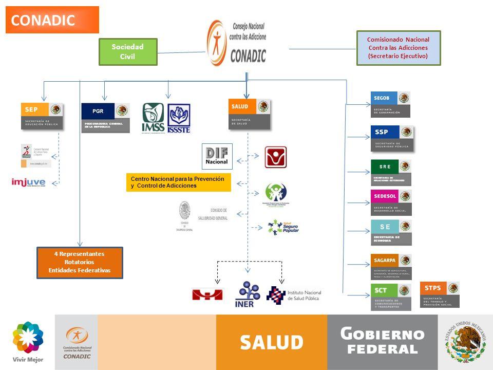 CONADIC Sociedad Civil Comisionado Nacional Contra las Adicciones