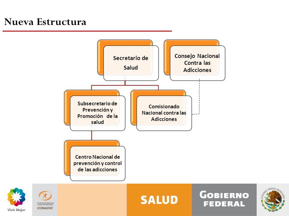 Nueva Estructura Consejo Nacional Contra las Adicciones Secretario de