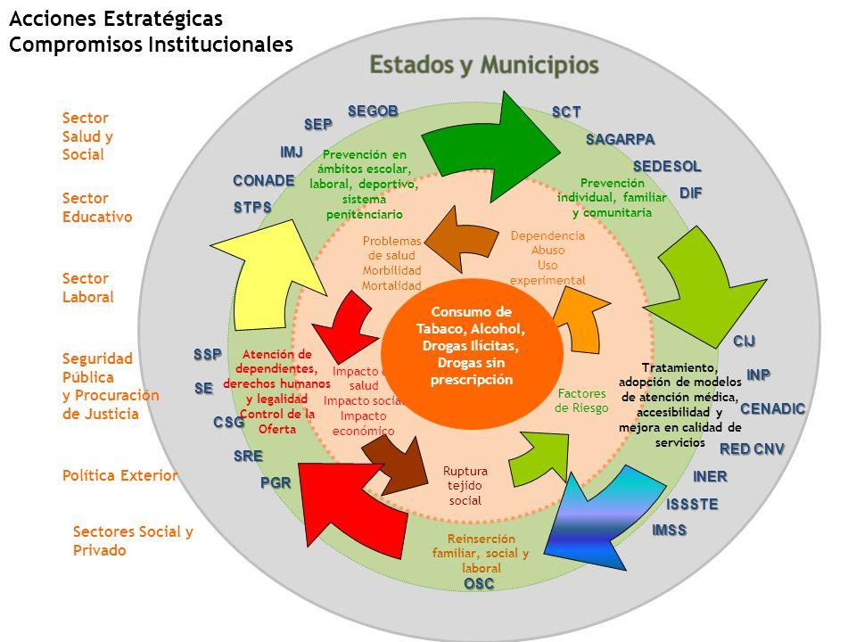 Acciones Estratégicas Compromisos Institucionales