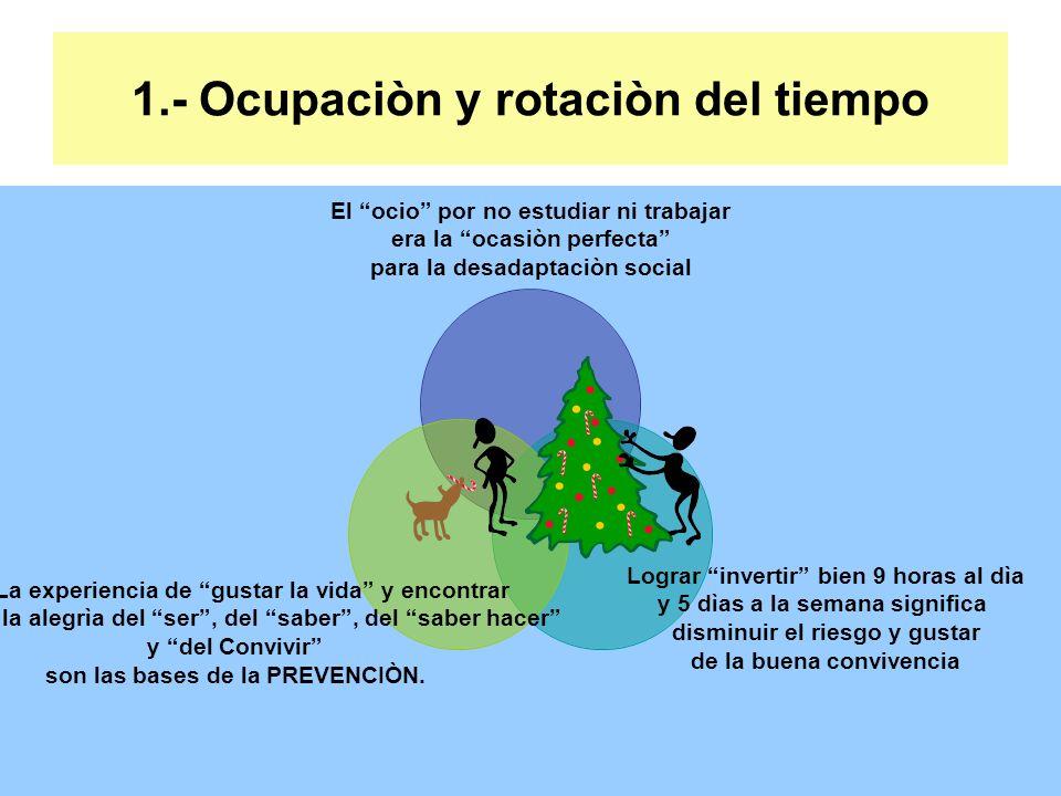 1.- Ocupaciòn y rotaciòn del tiempo