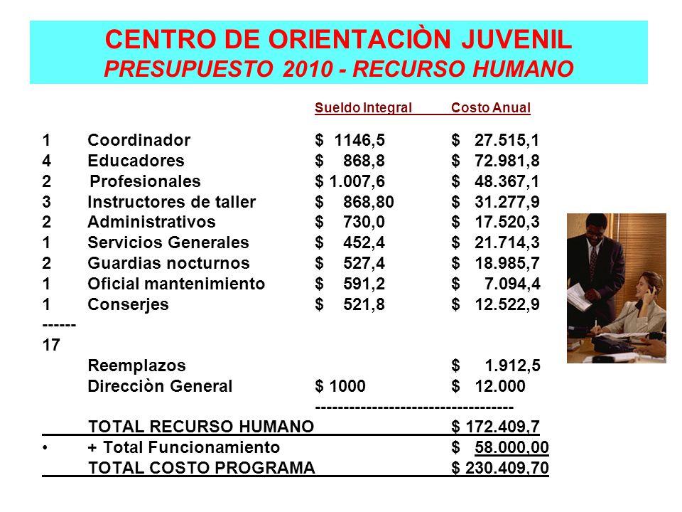 CENTRO DE ORIENTACIÒN JUVENIL PRESUPUESTO 2010 - RECURSO HUMANO