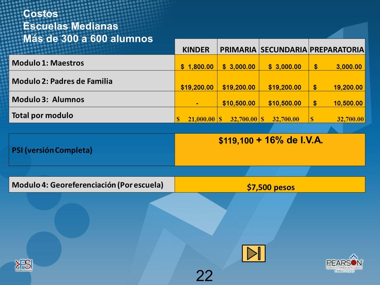 Costos Escuelas Medianas Más de 300 a 600 alumnos $7,500 pesos KINDER