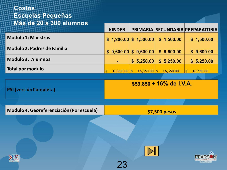 Costos Escuelas Pequeñas Más de 20 a 300 alumnos $7,500 pesos KINDER