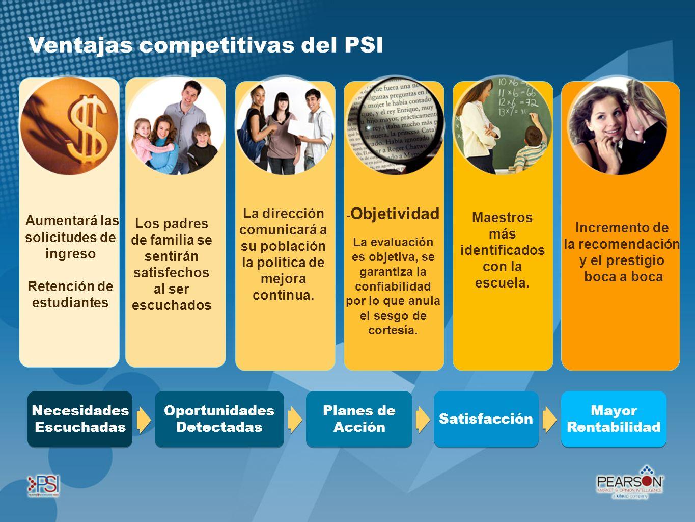 Ventajas competitivas del PSI