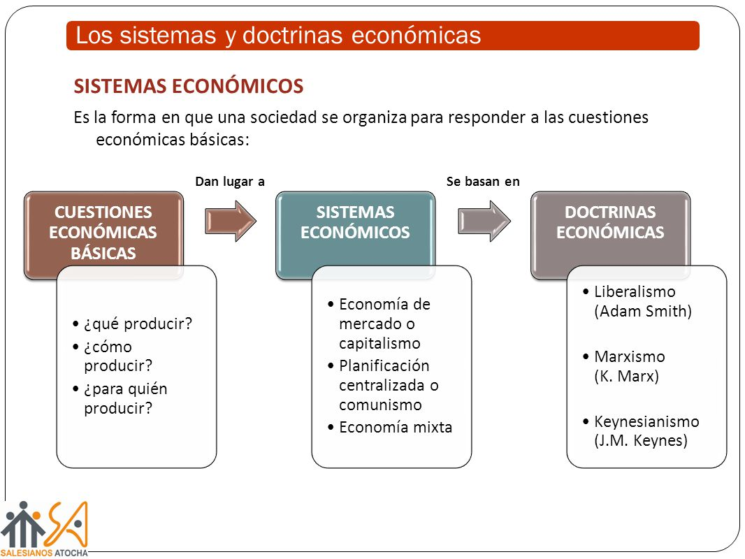 Los sistemas y doctrinas económicas