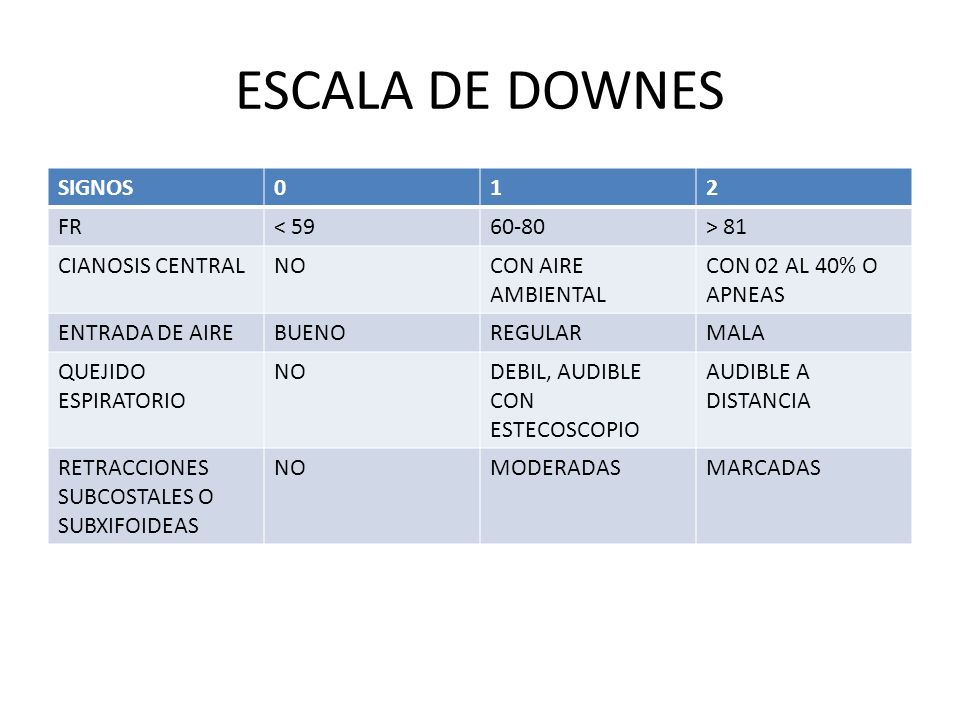 ESCALA DE DOWNES SIGNOS 1 2 FR < 59 60-80 > 81 CIANOSIS CENTRAL