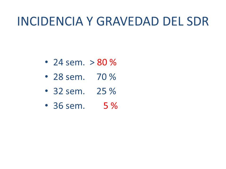 INCIDENCIA Y GRAVEDAD DEL SDR