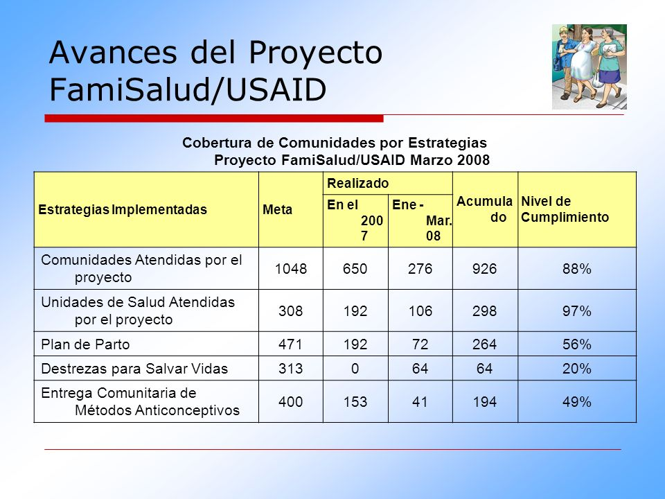 Avances del Proyecto FamiSalud/USAID