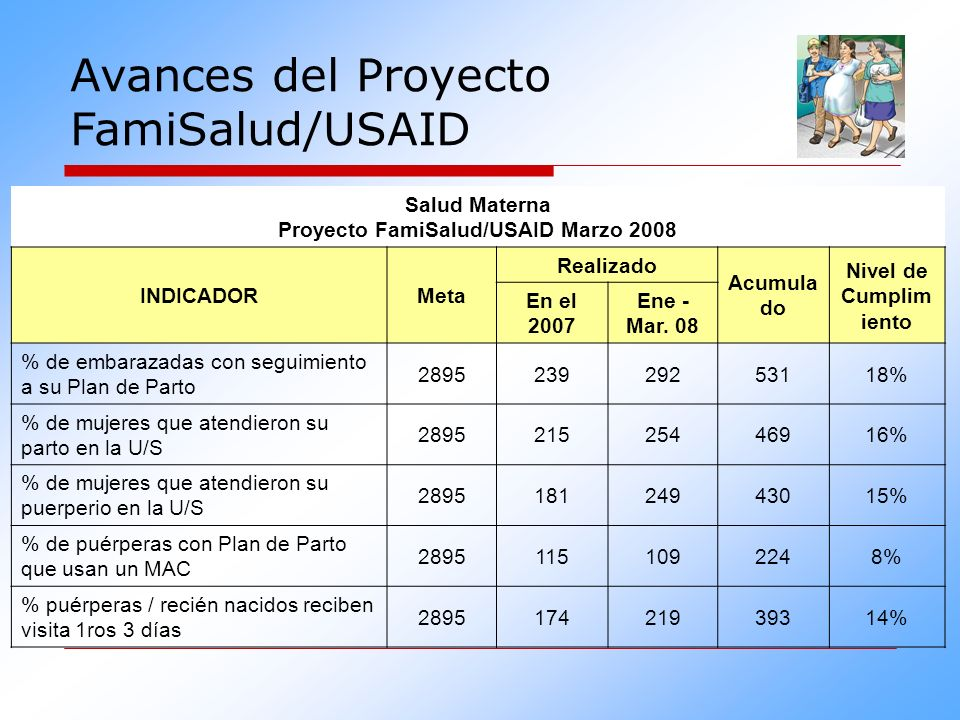 Salud Materna Proyecto FamiSalud/USAID Marzo 2008