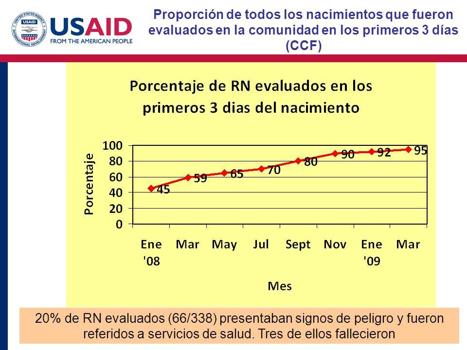 Proporción de todos los nacimientos que fueron evaluados en la comunidad en los primeros 3 días (CCF)