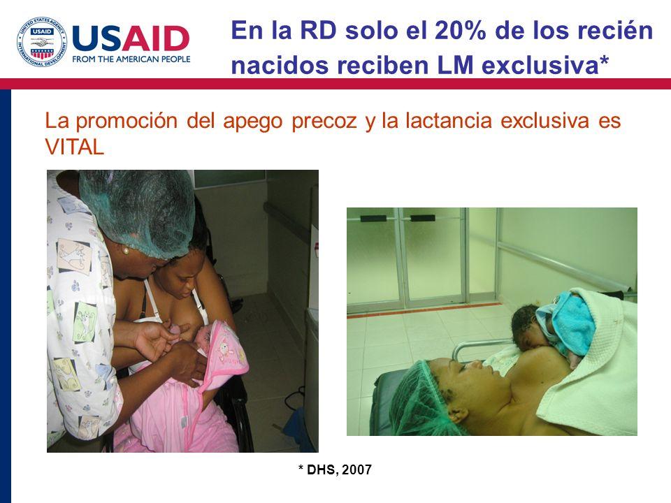En la RD solo el 20% de los recién nacidos reciben LM exclusiva*