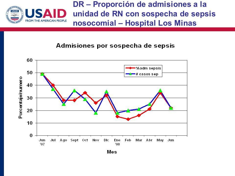 DR – Proporción de admisiones a la unidad de RN con sospecha de sepsis nosocomial – Hospital Los Minas