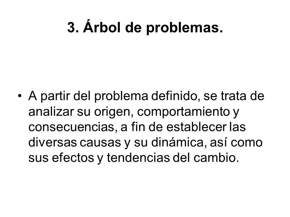 3. Árbol de problemas.