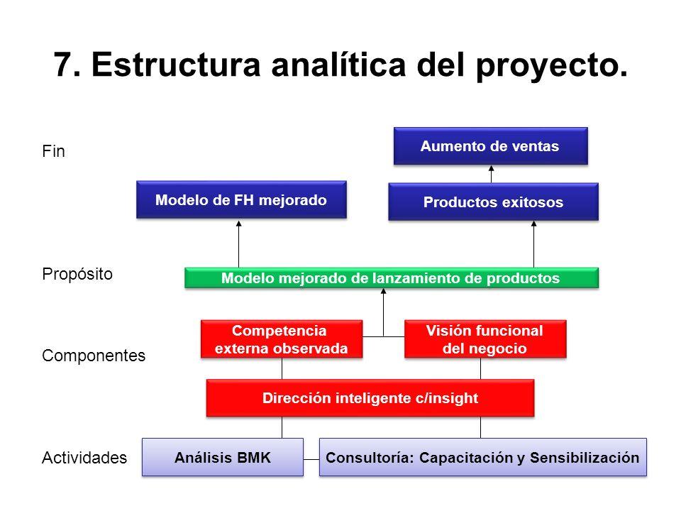 7. Estructura analítica del proyecto.