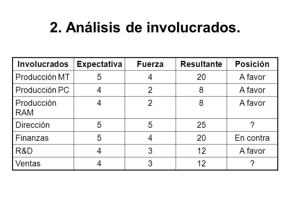 2. Análisis de involucrados.