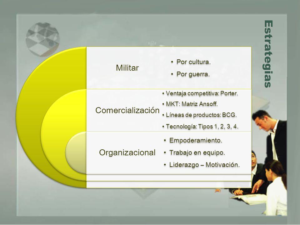 Estrategias Militar Comercialización Organizacional Por cultura.