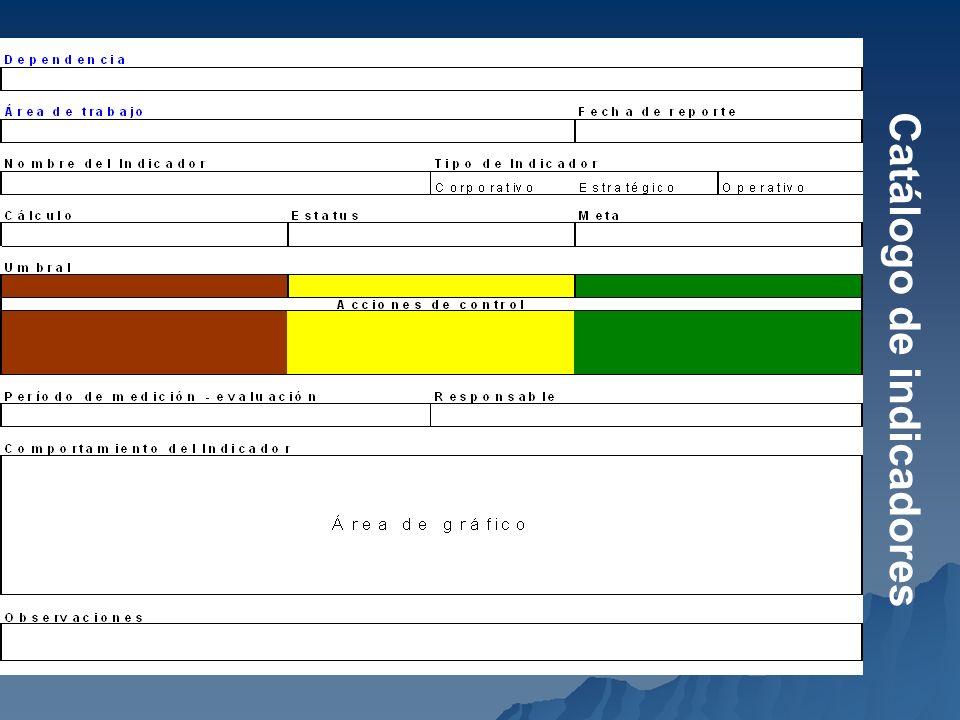 Catálogo de indicadores