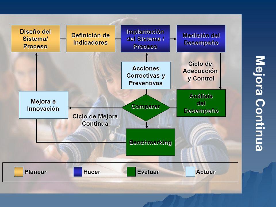 Mejora Continua Medición del Desempeño Benchmarking