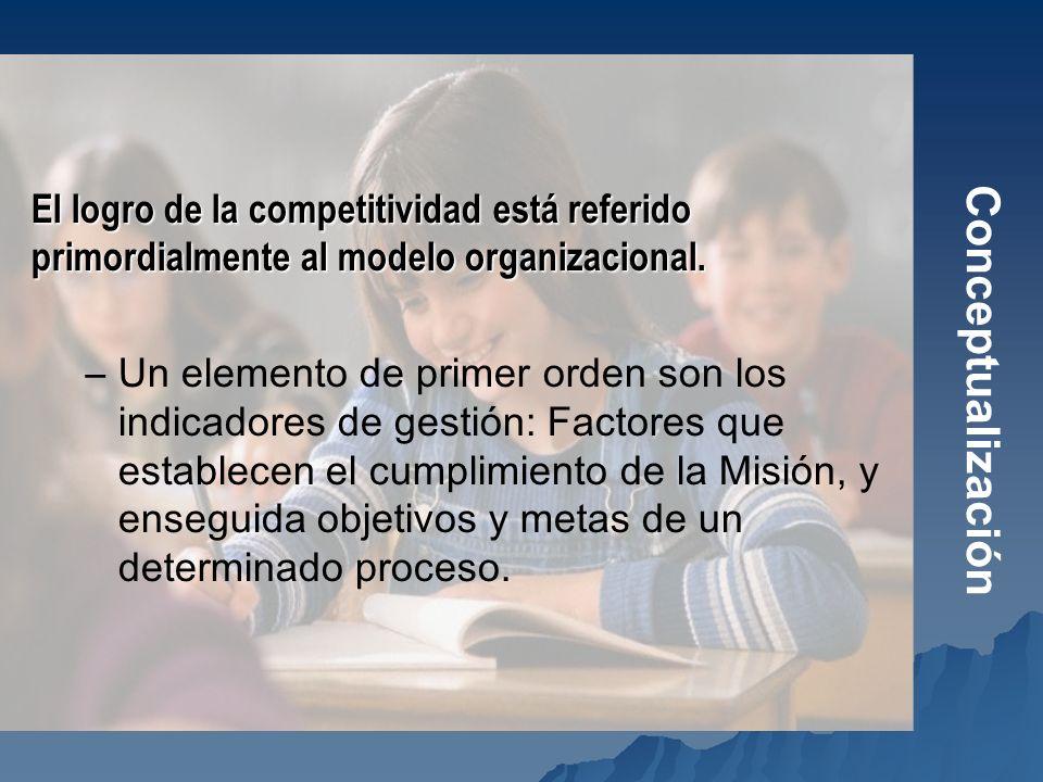 Conceptualización El logro de la competitividad está referido primordialmente al modelo organizacional.
