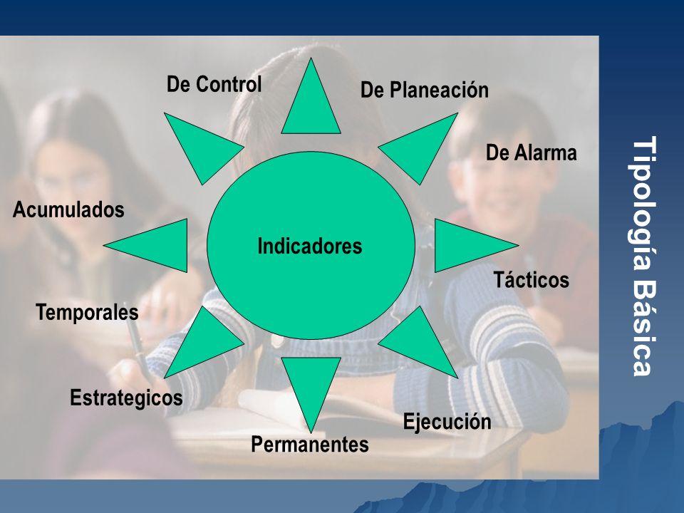 Tipología Básica De Control De Planeación De Alarma Indicadores
