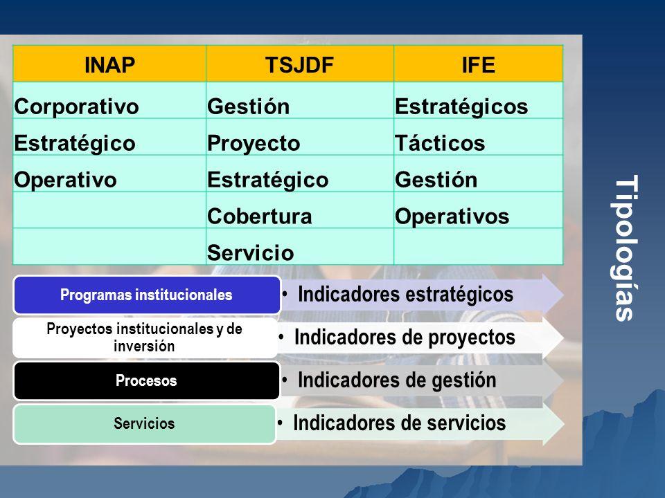 Programas institucionales Proyectos institucionales y de inversión
