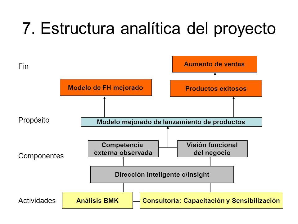 7. Estructura analítica del proyecto