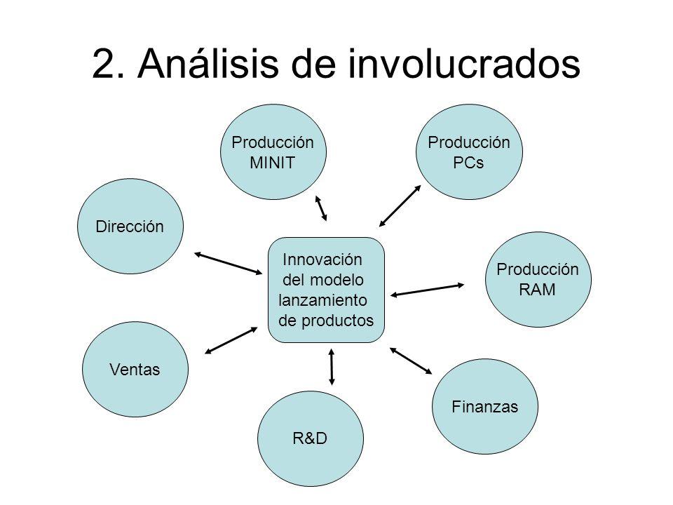 2. Análisis de involucrados