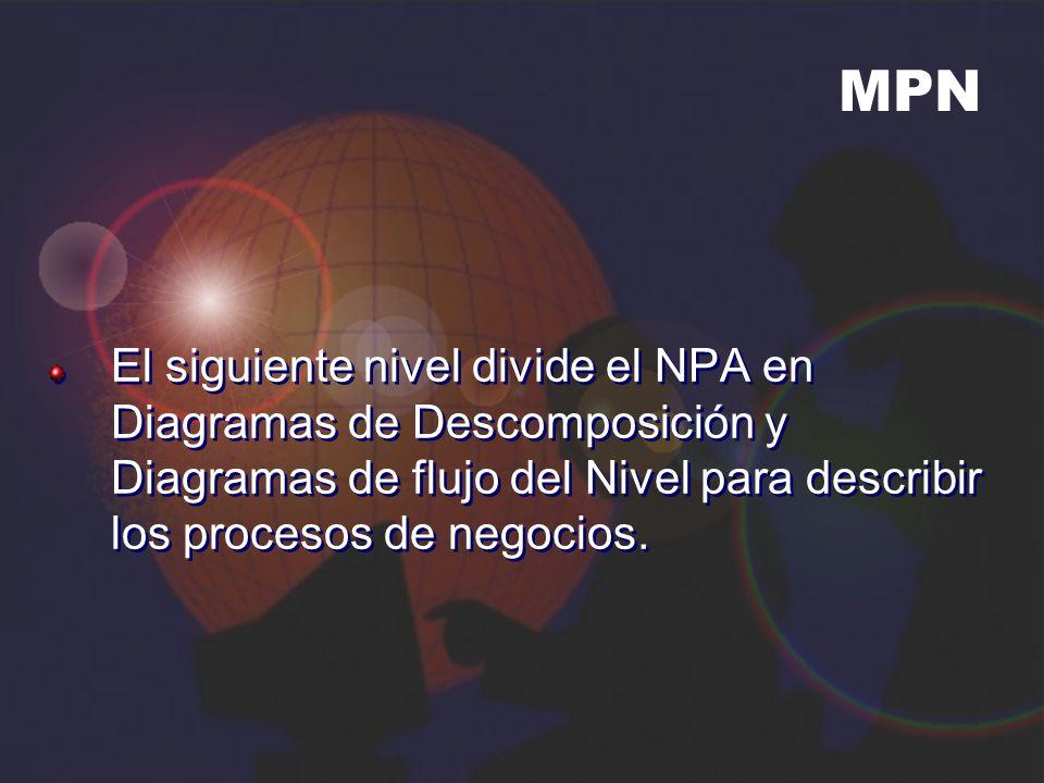 MPN El siguiente nivel divide el NPA en Diagramas de Descomposición y Diagramas de flujo del Nivel para describir los procesos de negocios.