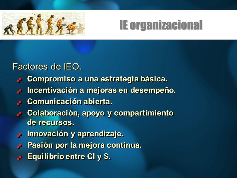 IE organizacional Factores de IEO. Compromiso a una estrategia básica.