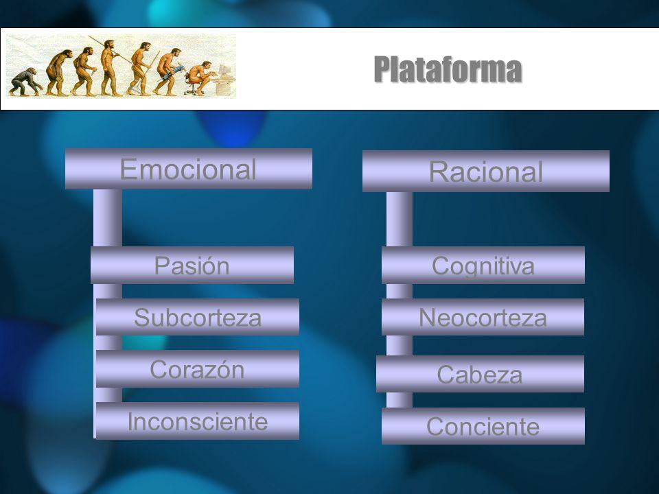 Plataforma Emocional Racional Pasión Cognitiva Subcorteza Neocorteza