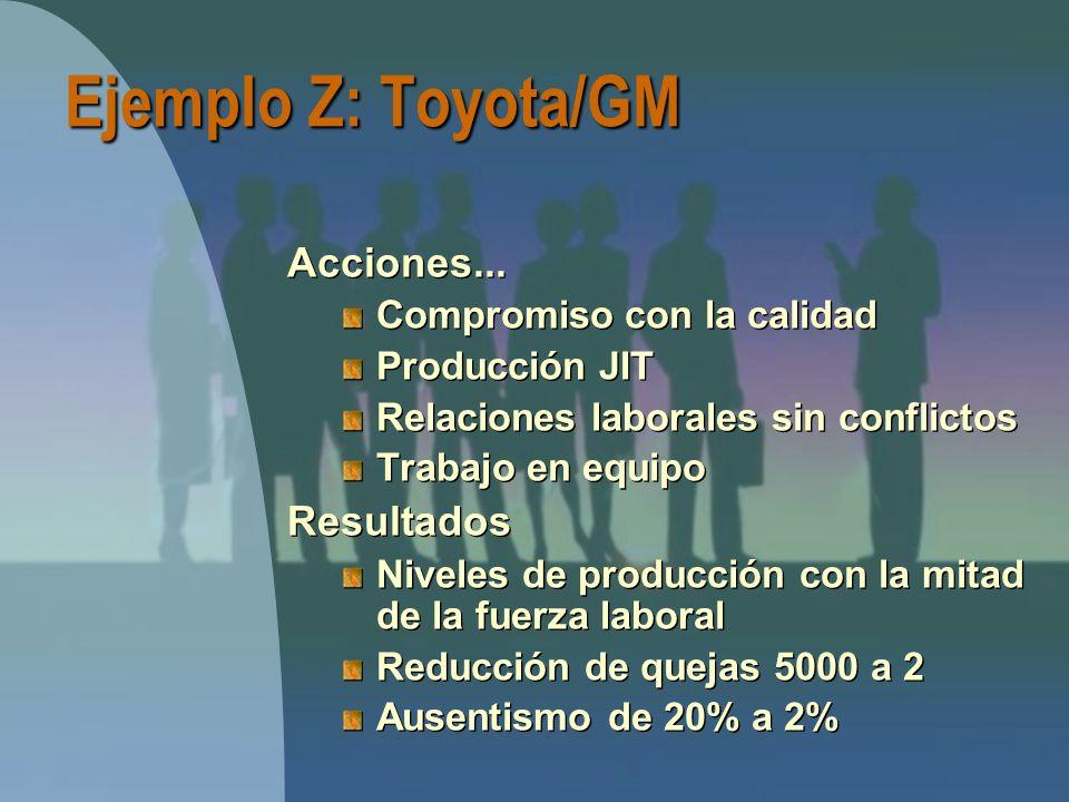 Ejemplo Z: Toyota/GM Acciones... Resultados Compromiso con la calidad