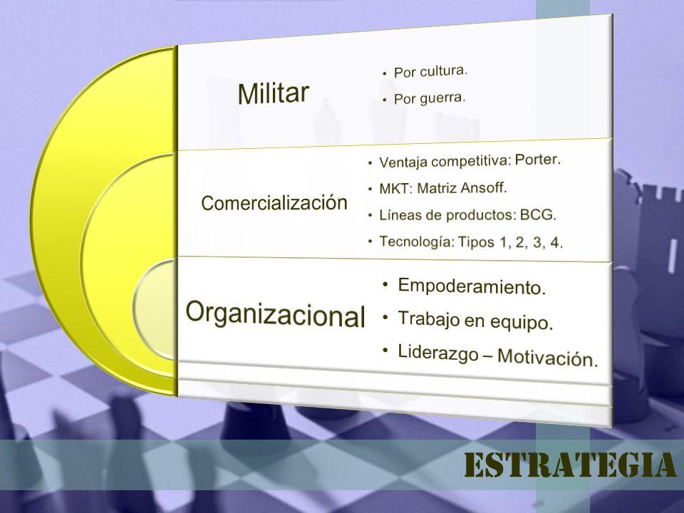 Estrategia Militar Organizacional Comercialización Empoderamiento.