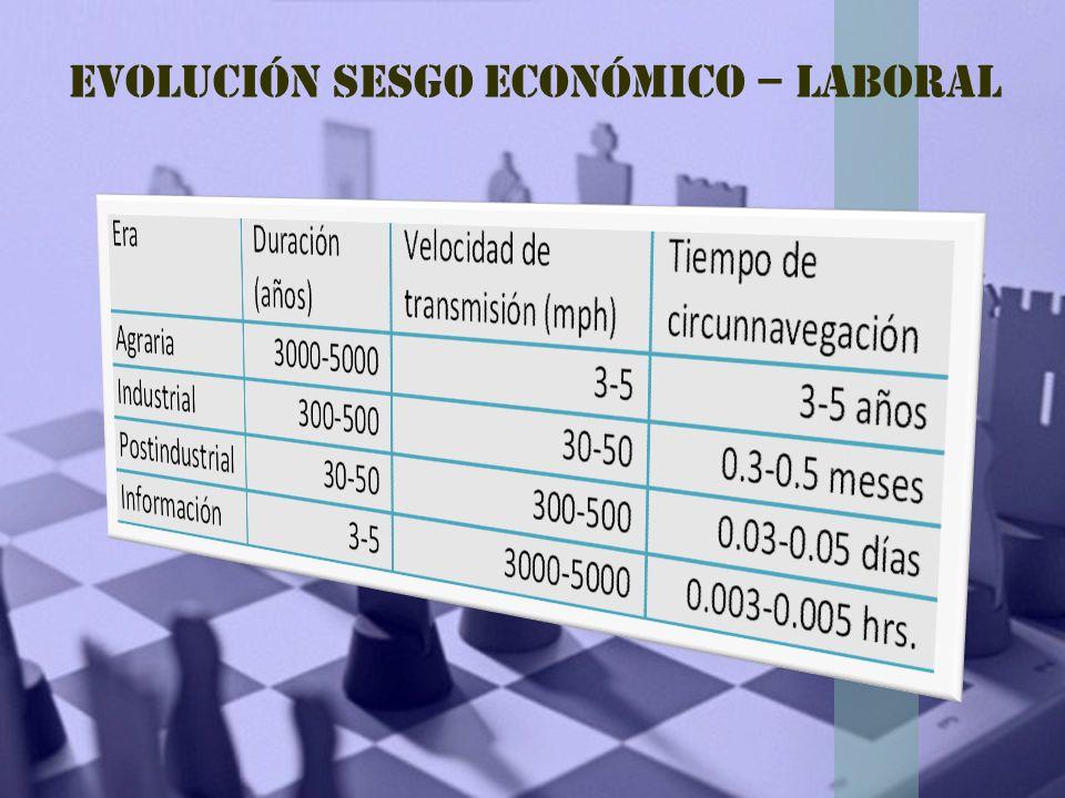 Evolución sesgo económico – laboral