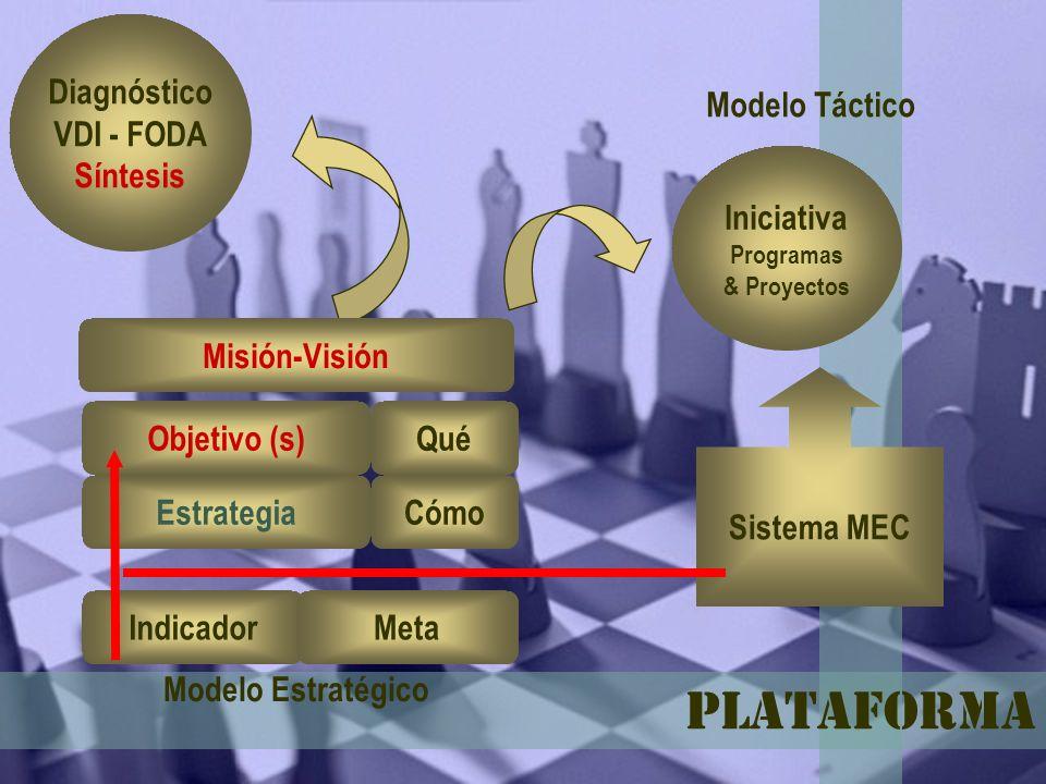 Plataforma Diagnóstico VDI - FODA Síntesis Modelo Táctico Iniciativa