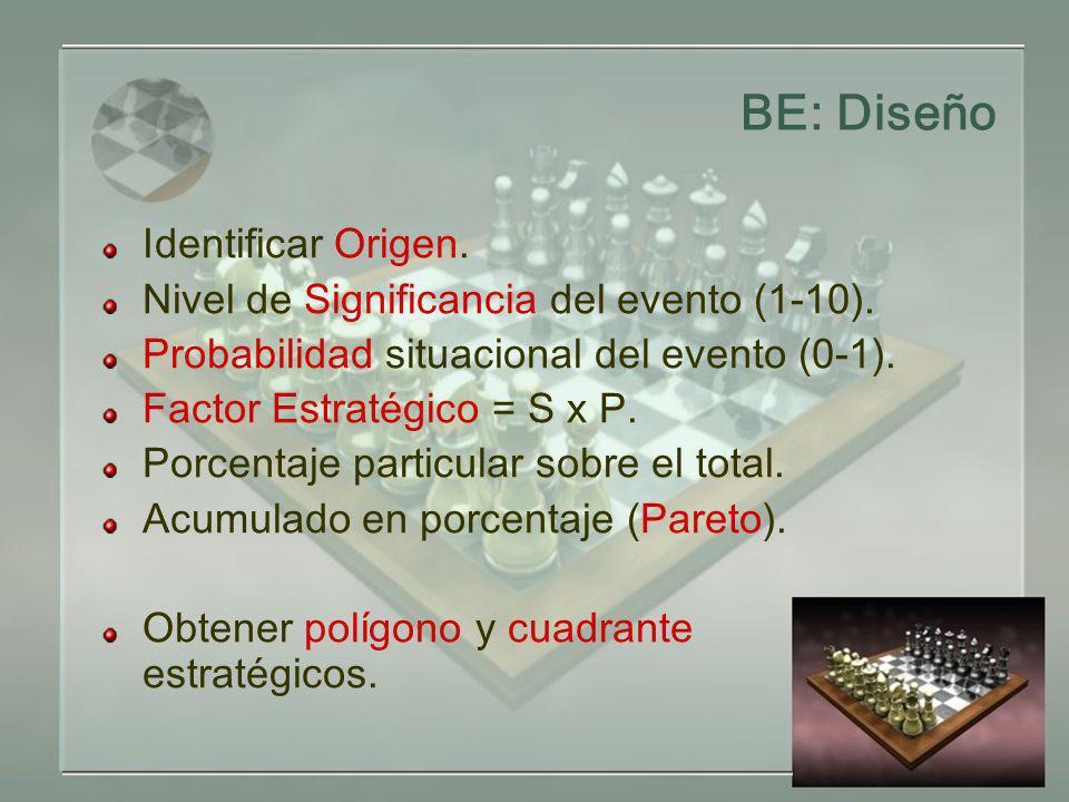 BE: Diseño Identificar Origen.