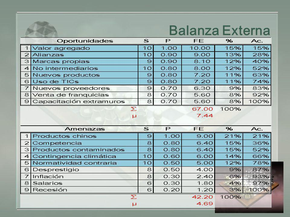 Balanza Externa