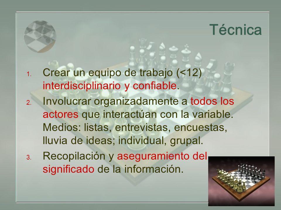 Técnica Crear un equipo de trabajo (<12) interdisciplinario y confiable.