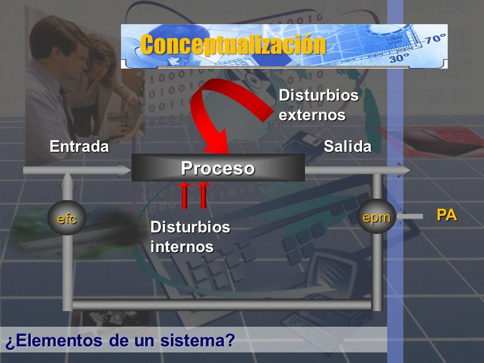Conceptualización Proceso ¿Elementos de un sistema Entrada Salida