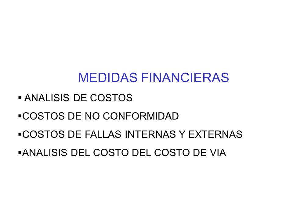 MEDIDAS FINANCIERAS ANALISIS DE COSTOS COSTOS DE NO CONFORMIDAD
