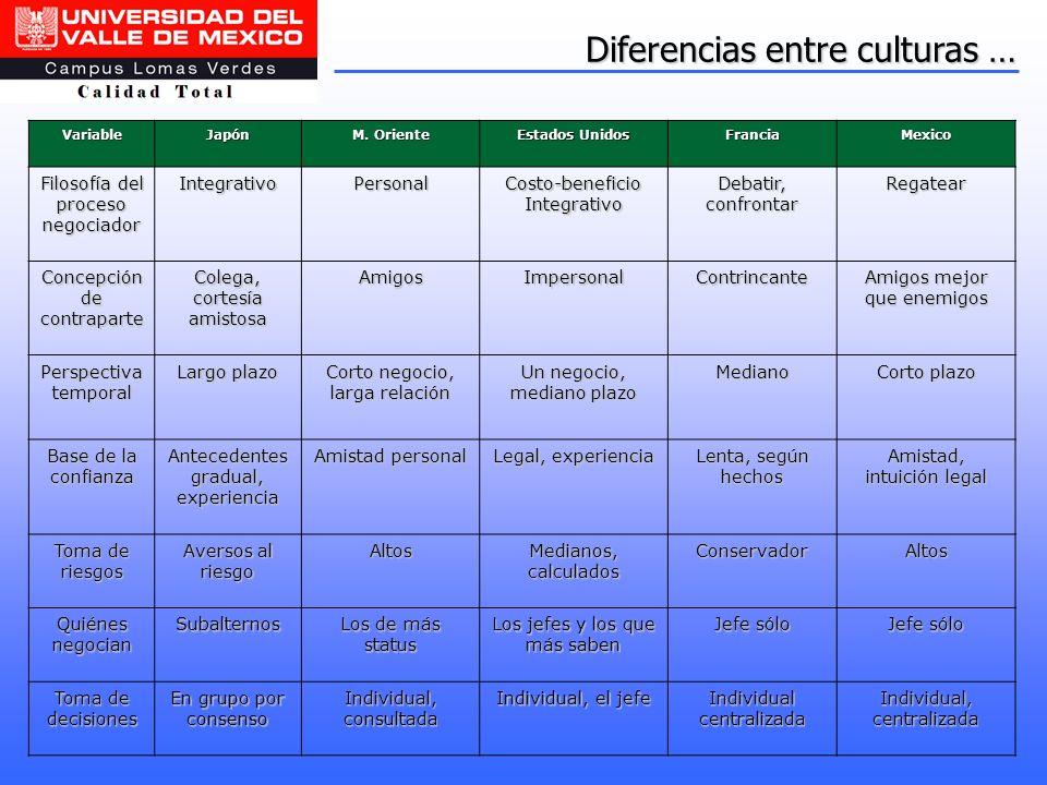 Diferencias entre culturas …