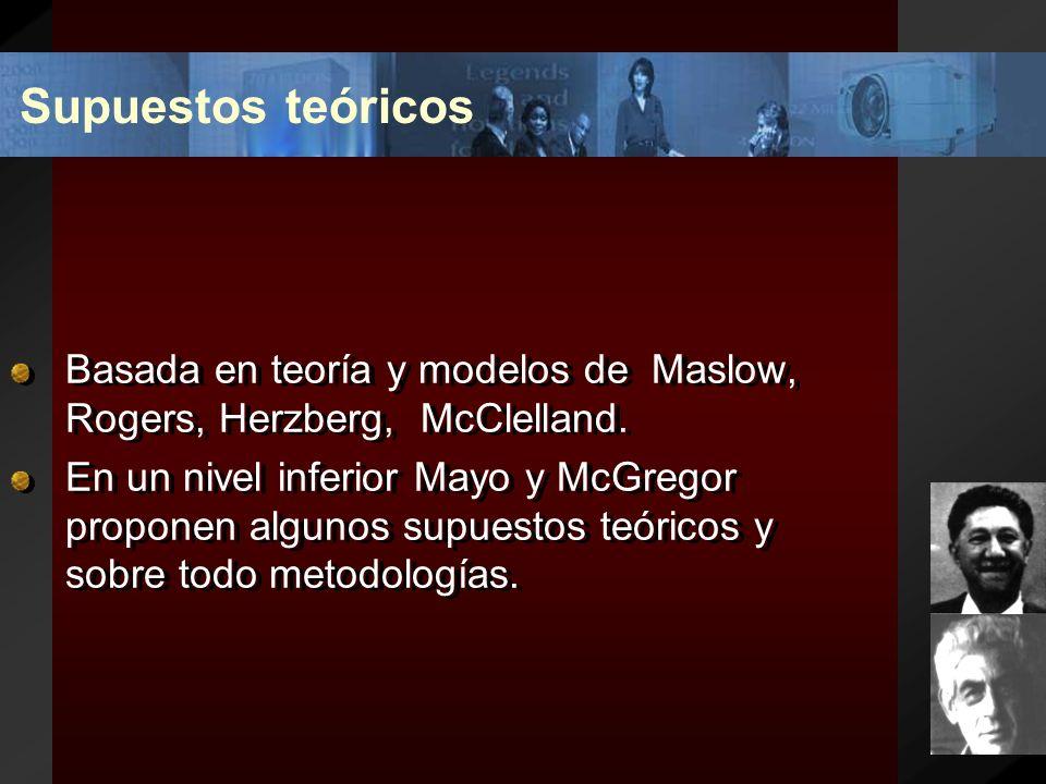 Supuestos teóricos Basada en teoría y modelos de Maslow, Rogers, Herzberg, McClelland.