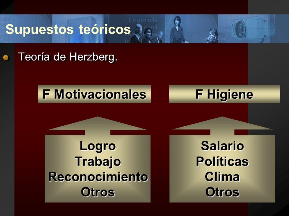 Supuestos teóricos F Motivacionales F Higiene Logro Trabajo