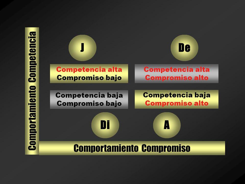 J De Di A Comportamiento Competencia Comportamiento Compromiso