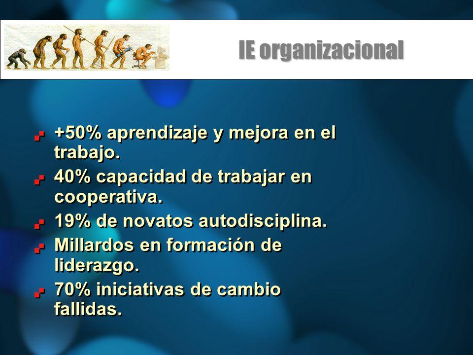 IE organizacional +50% aprendizaje y mejora en el trabajo.