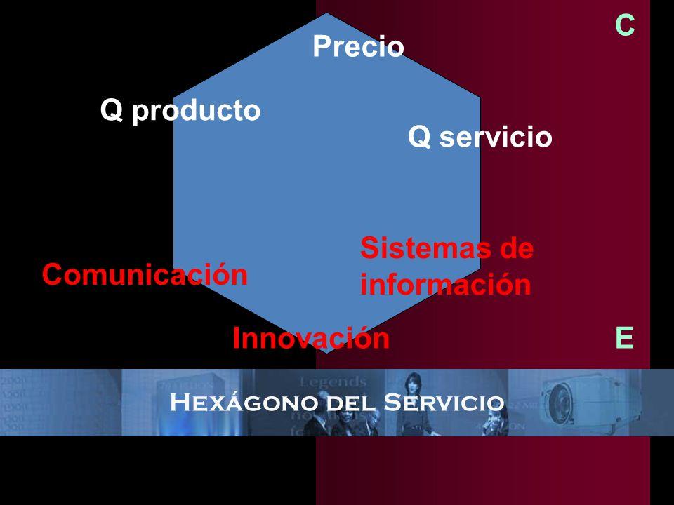 C Precio Q producto Q servicio Sistemas de información Comunicación