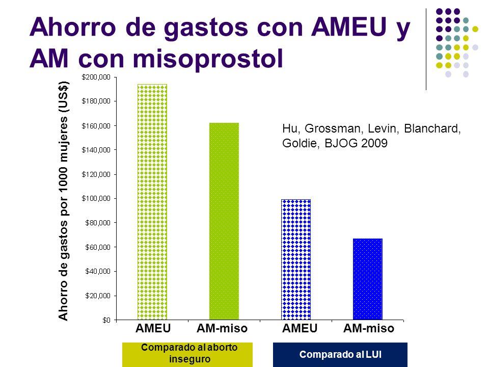 Ahorro de gastos con AMEU y AM con misoprostol