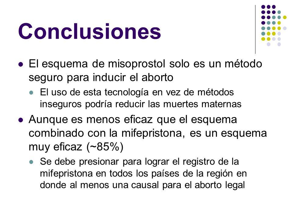 Conclusiones El esquema de misoprostol solo es un método seguro para inducir el aborto.