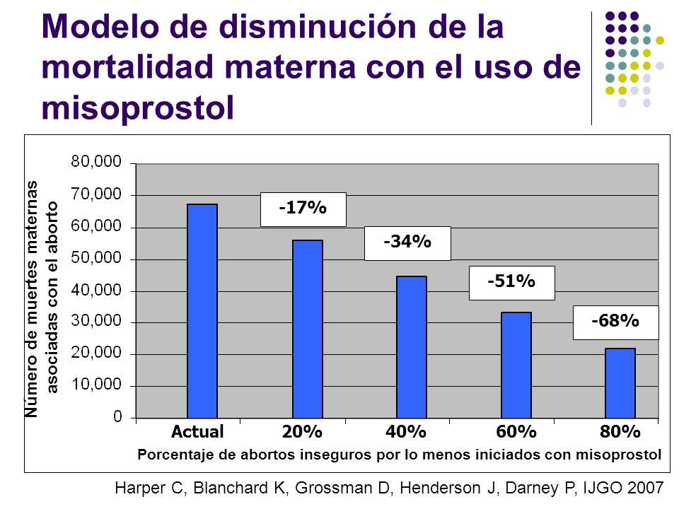 Número de muertes maternas asociadas con el aborto