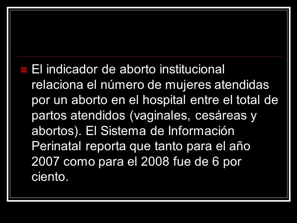 El indicador de aborto institucional relaciona el número de mujeres atendidas por un aborto en el hospital entre el total de partos atendidos (vaginales, cesáreas y abortos).